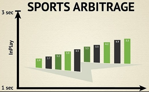 Does arbitrage sports betting worksheets 3 betting light out of position book