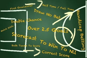 Asian Handicap football betting types