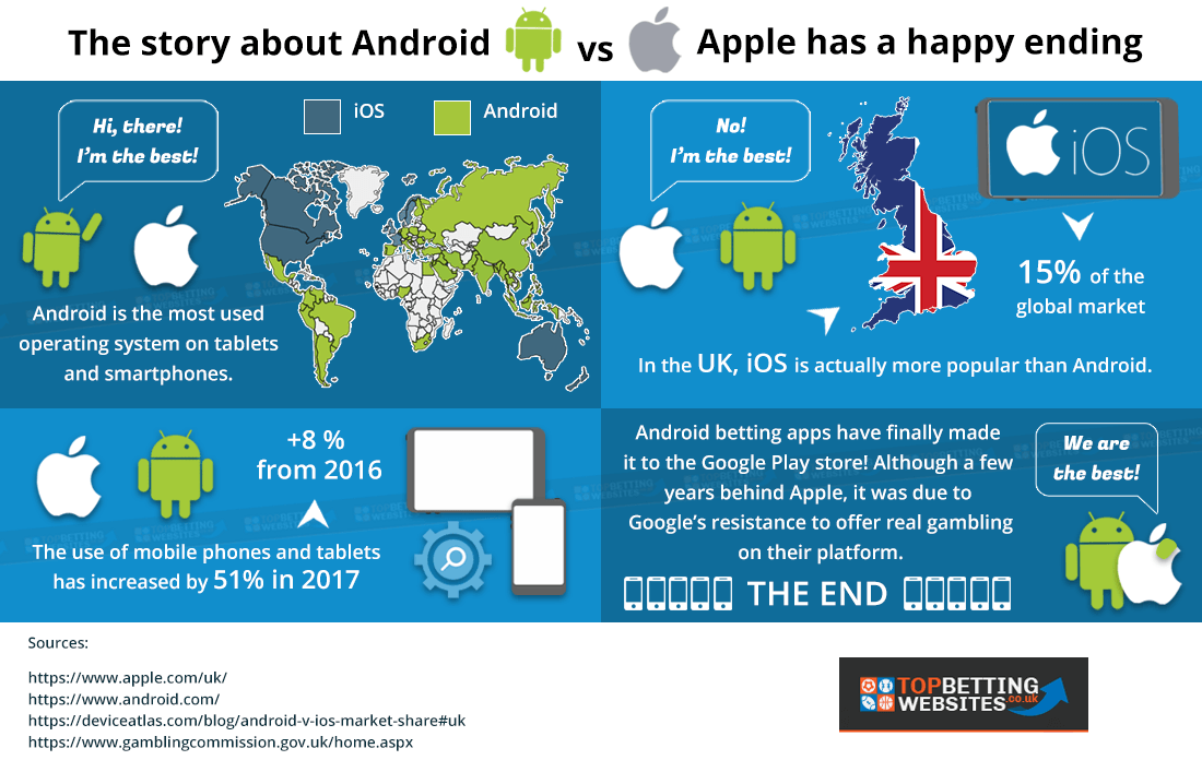 Android vs Apple betting apps, an infographic
