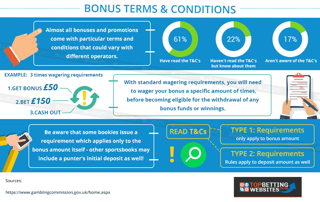 Bonus terms & conditions graphically explained