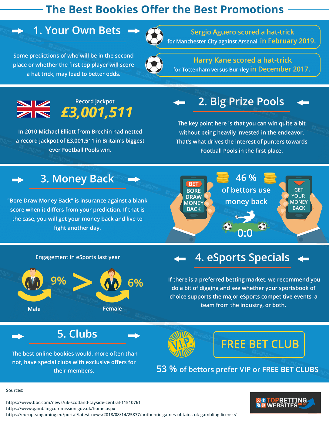 Best Betting Offers 2019 - Find Over £987 in UK's Welcome Bonuses