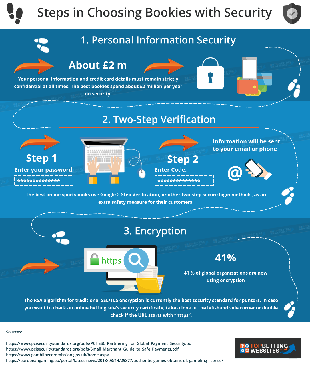 Infographic: How to choose secure bookies