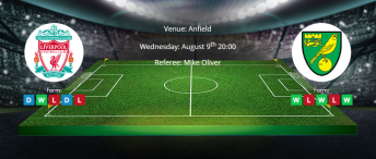 Tips for Liverpool vs Norwich City on 09 August 2019