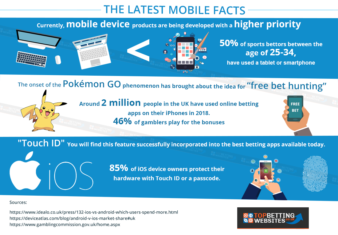 Latest mobile facts for UK, an infographic